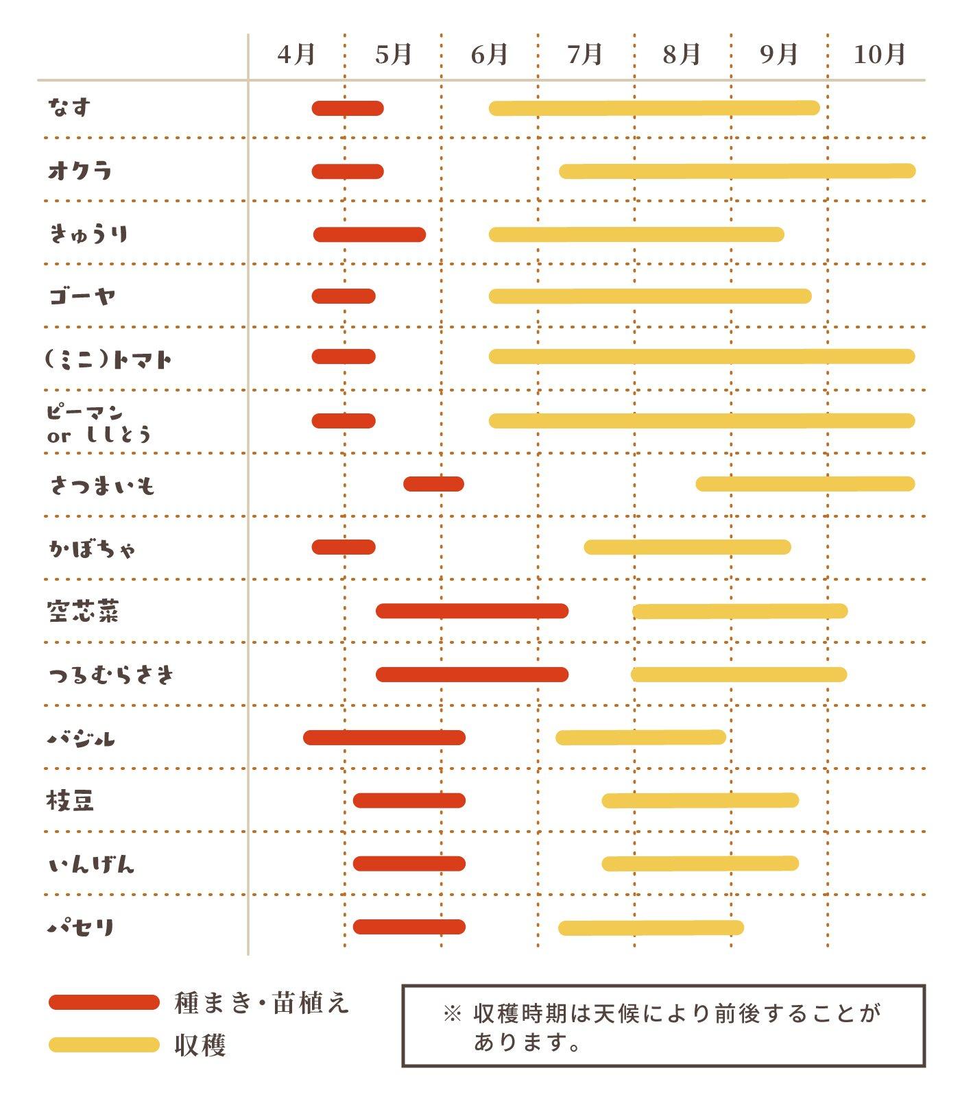 農作カレンダー(春夏シーズン)